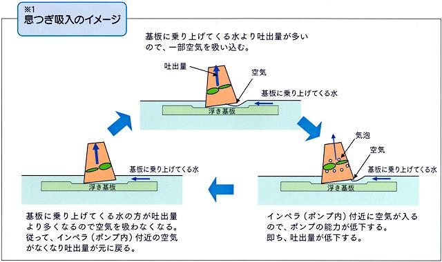 *1息つぎ吸入のイメージ 基板に乗り上げてくる水より吐出量が多いので、一部空気を吸い込む。 インペラ(ポンプ内)付近に空気が入るので、ポンプの能力が低下する。即ち、吐出量が低下する。 基板に乗り上げてくる水の方が吐出量より多くなるので空気を吸わなくなる。従って、インペラ(ポンプ内)付近の空気がなくなり吐出量が元に戻る。